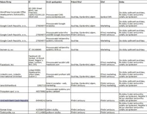 Seznam zpracovatelů ENVIspot